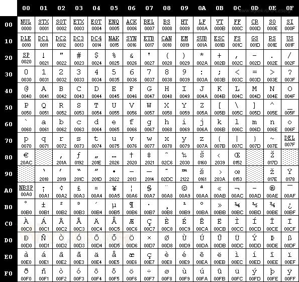 Символьная таблица кодировки 1252