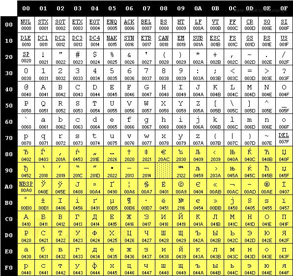 Символьная таблица кодировки 1251