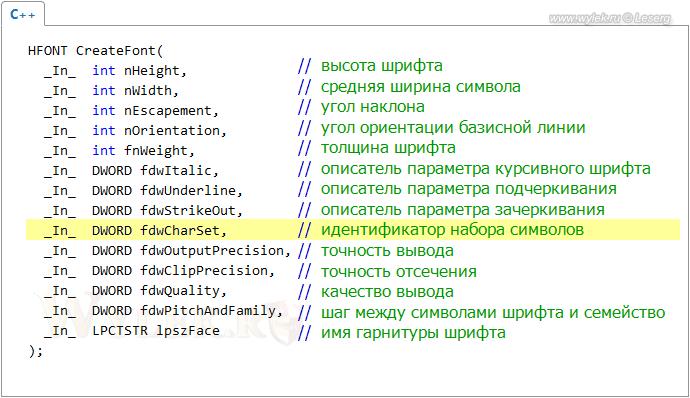 Синтакси функции CreateFont